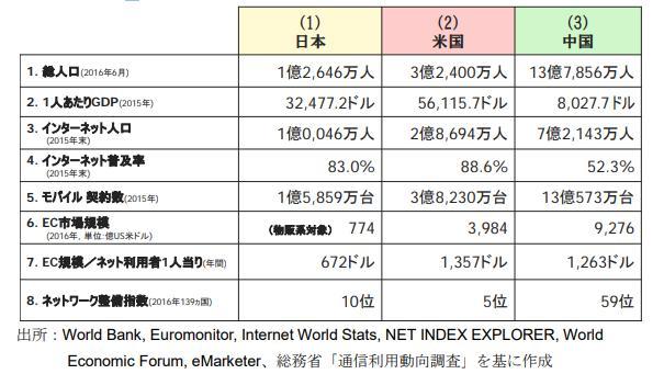 日本・米国・中国各国におけるECマクロ環境