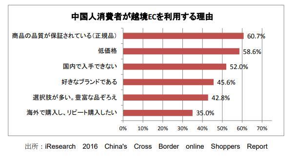 中国人消費者が越境ECを利用する理由