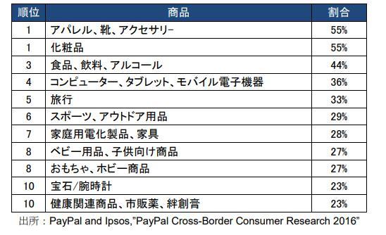 中国人消費者 越境EC利用における売れ筋商品