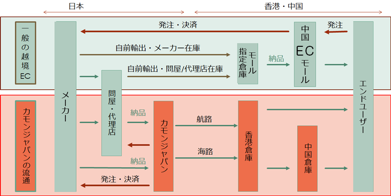 カモンジャパンの流通経路